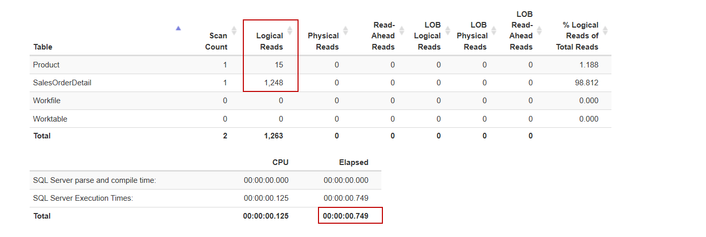 I/O statistics of the query before to implement a SQL Server 2019 feature that name is scalar UDF Inlining