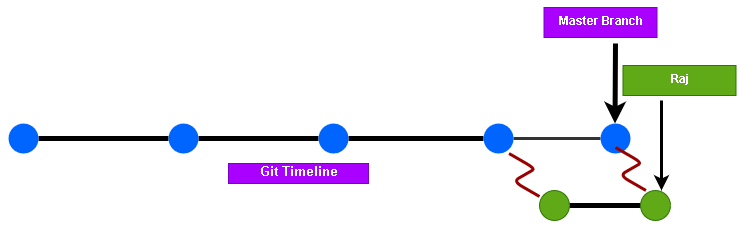 Merge changes in Git Branch