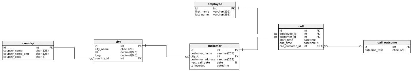 Non-Equi se junta ao SQL Server - o modelo de dados
