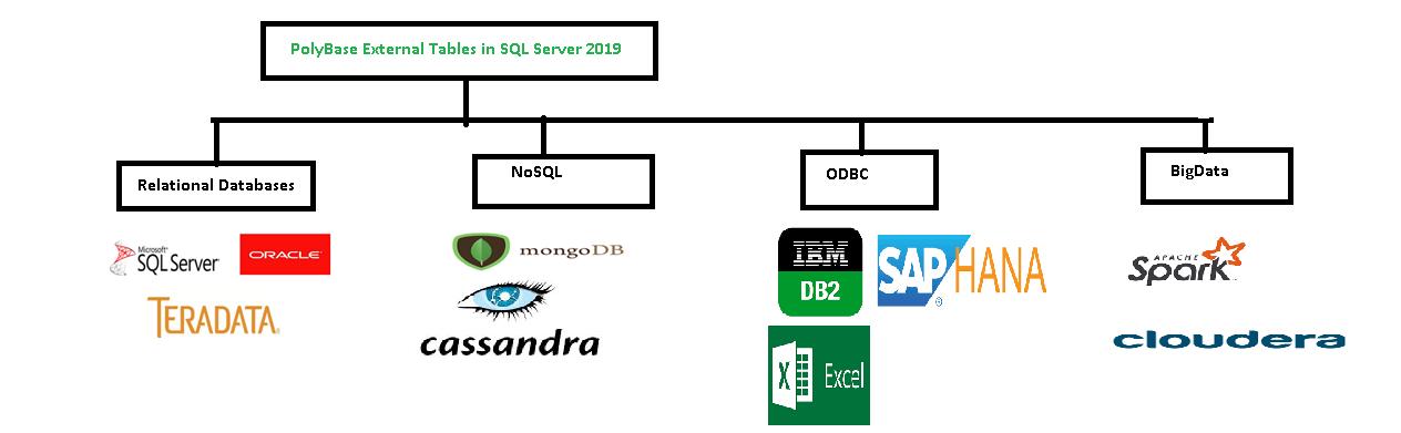 SQL Server Polybase in SQL Server 2019