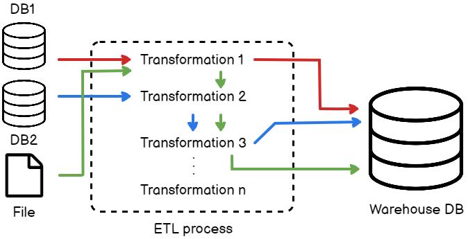 Transformation flow diagram