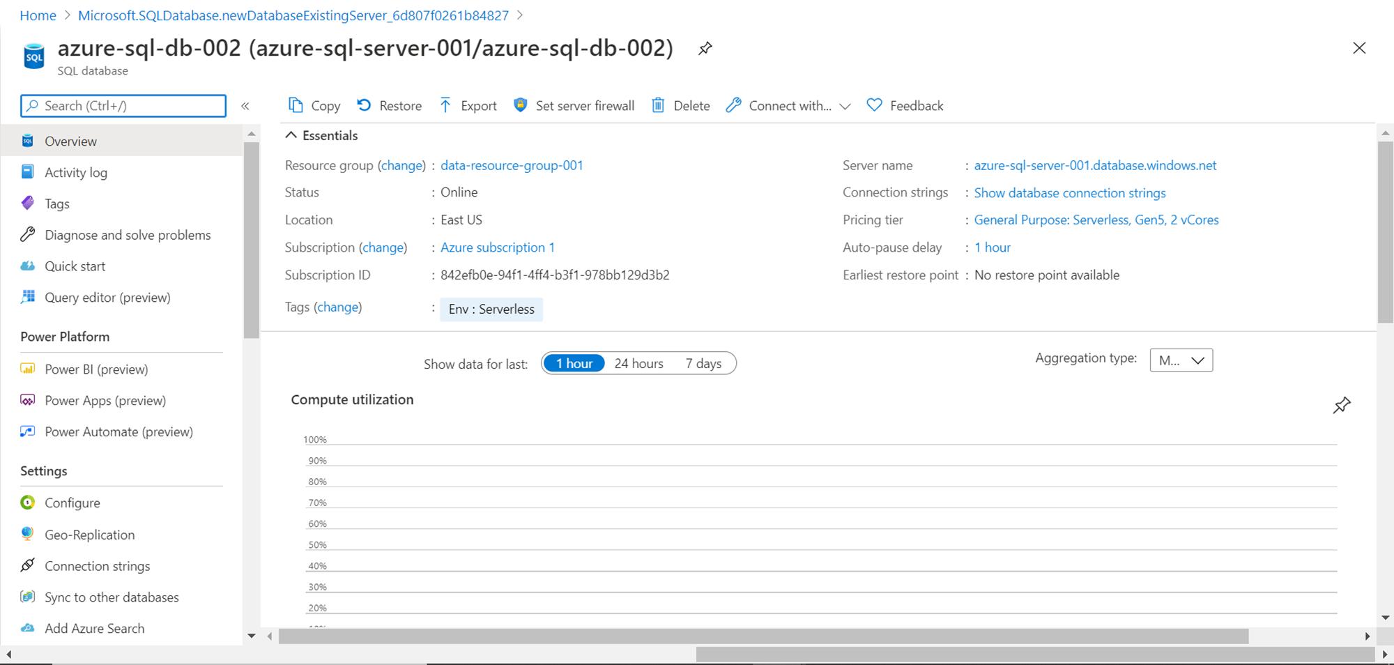 Dashboard of SQL Server Database