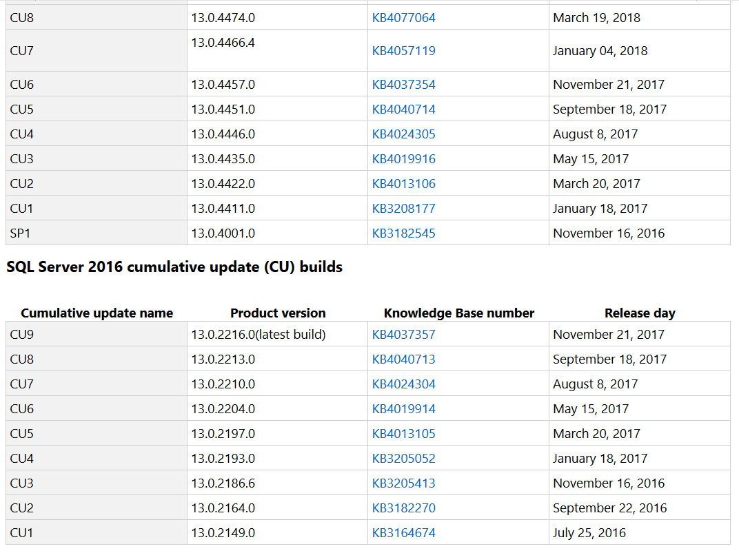 Latest SQL Server patches in SQL Server 2016