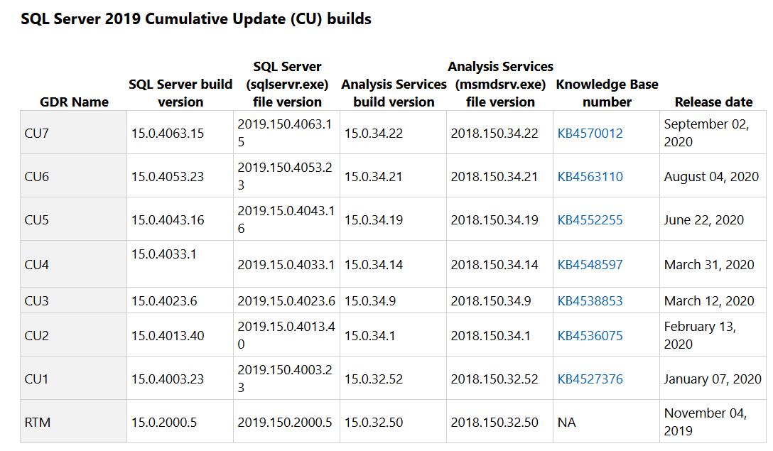Latest SQL Server patches in SQL Server 2019
