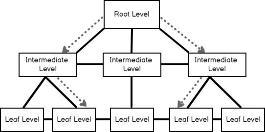 Multiple singleton seeks and SQL Server clustered index