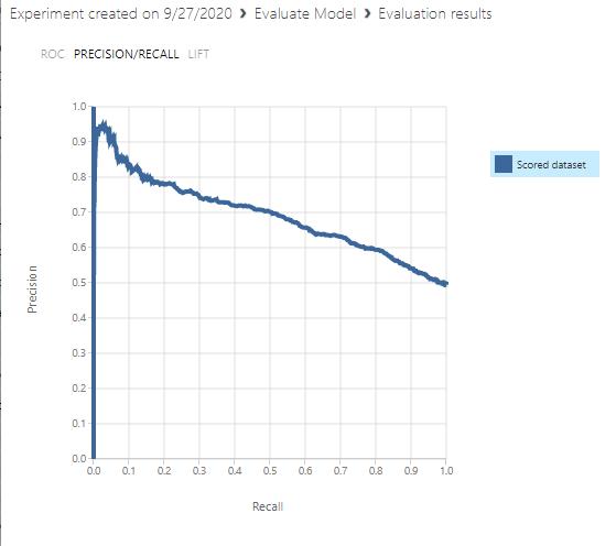Precision Recall chart