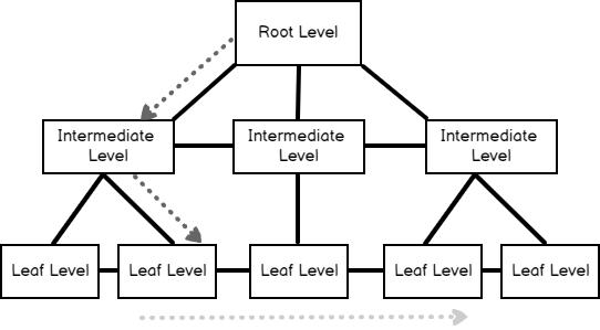 Range scan working principle and SQL Server clustered index