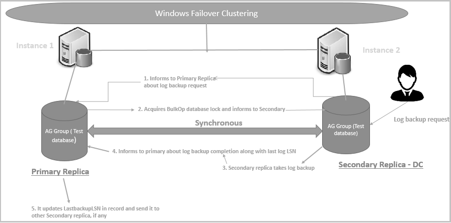 secondary replica in SQL Server Always On Availability Groups for the database backups
