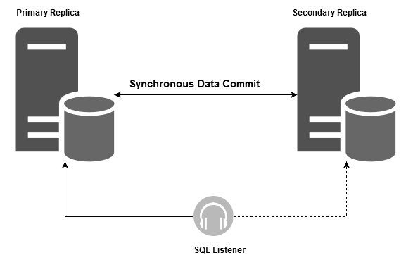 SQL Server Always On Availability group environment