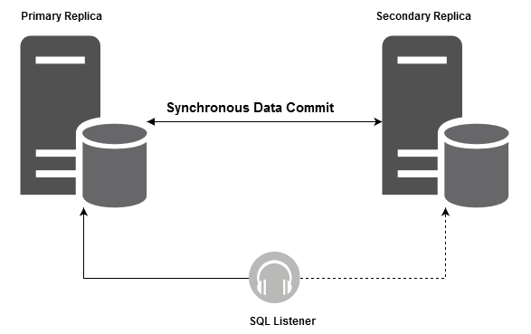 SQL Server Always On Availability Group setup