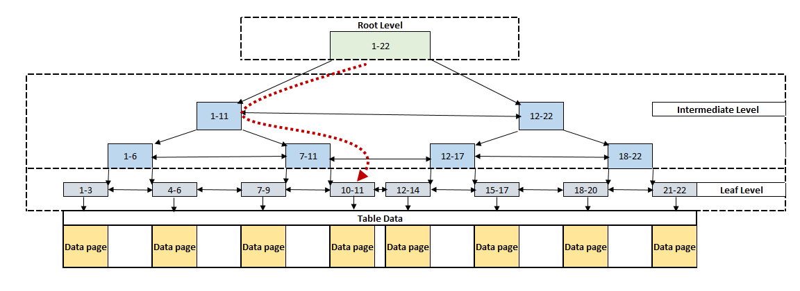 SQL Server clustered index record searching mechanism