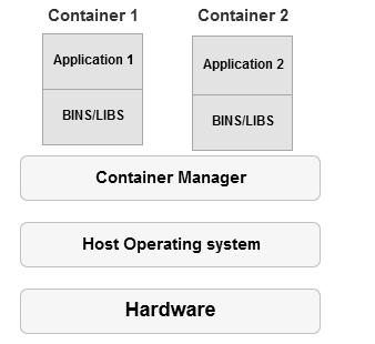 SQL Server docker container