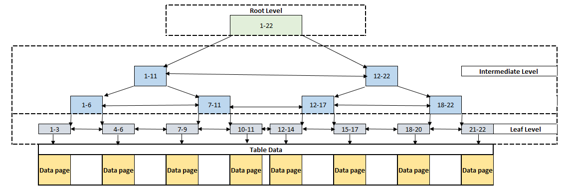 Structure of the clustered index