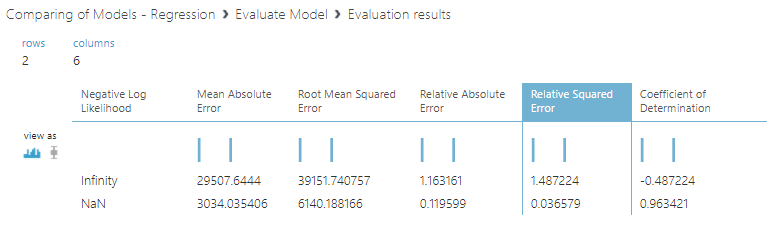 evaluation parameters for regression model comparision in Azure Machine Learning.