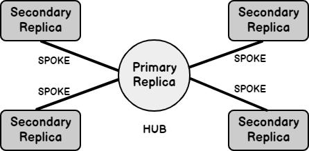 hub and spoke model