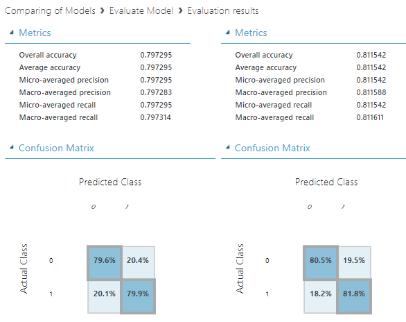 Model comparison paramters in Azure Machine Learning for classification technique.