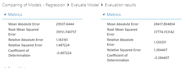 Model comparison paramters in Azure Machine Learning.
