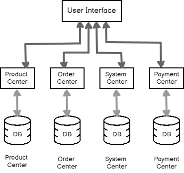 Simple Microservices Architecture