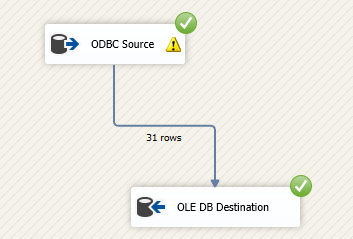 rows successfully imported from MongoDB to SQL Server using SSIS